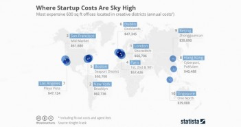 where_startup_costs_are_sky_high_702x336