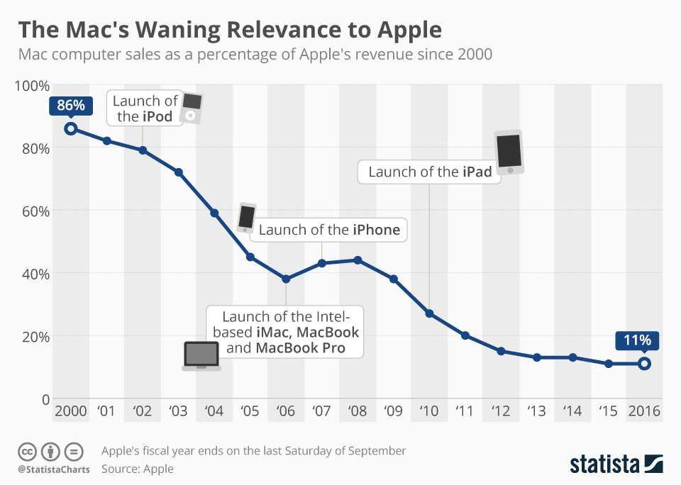 mac sales _