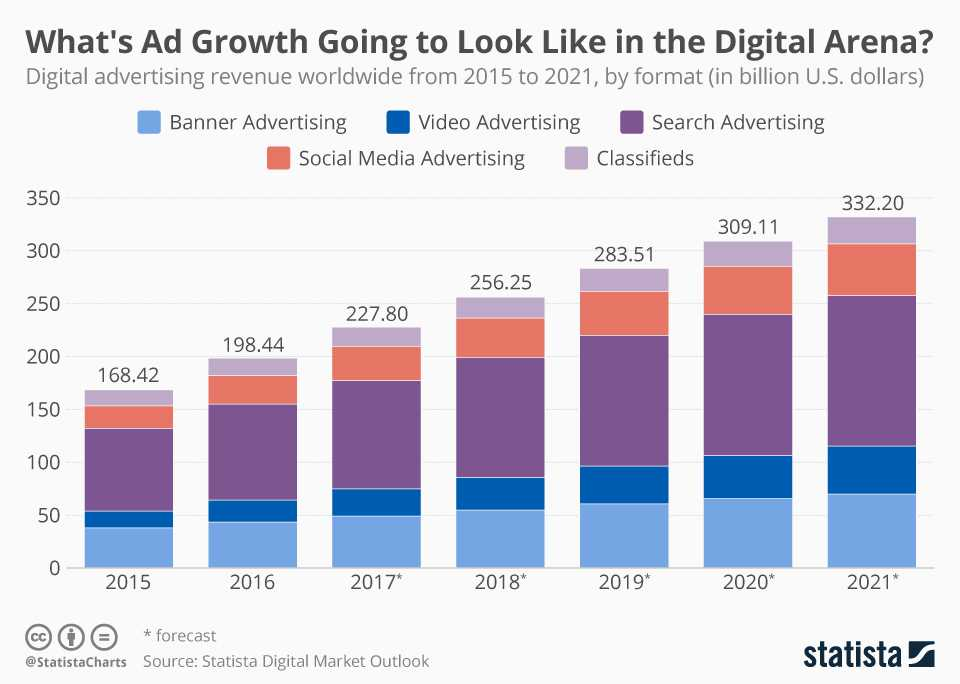 chartoftheday_9043_digital_advertising_revenue_worldwide_n