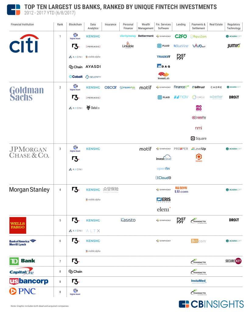 2017.06.13-Top-10-US-Banks-Fintech-Investments