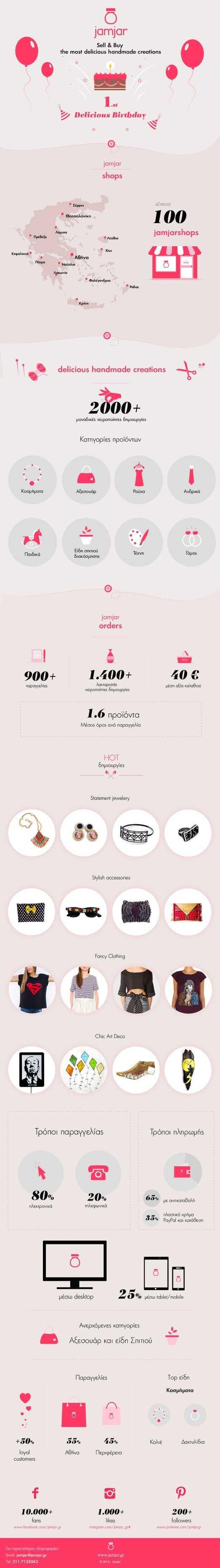 jamjar_1st birthday_infographic 2014_10_22