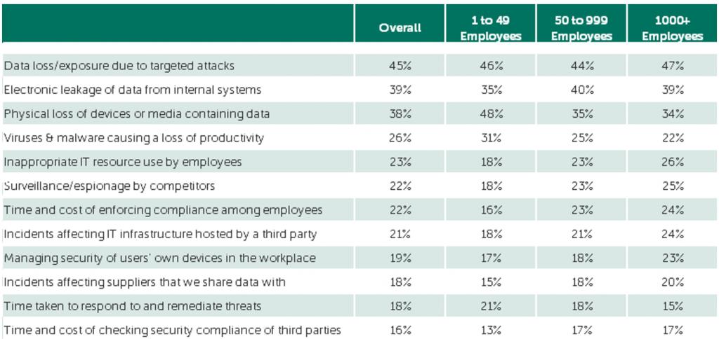 Οι πιο σημαντικές ανησυχίες ασφάλειας IT ανάλογα με το μέγεθος της επιχείρησης.