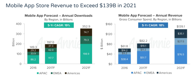 AppStores_Revenues