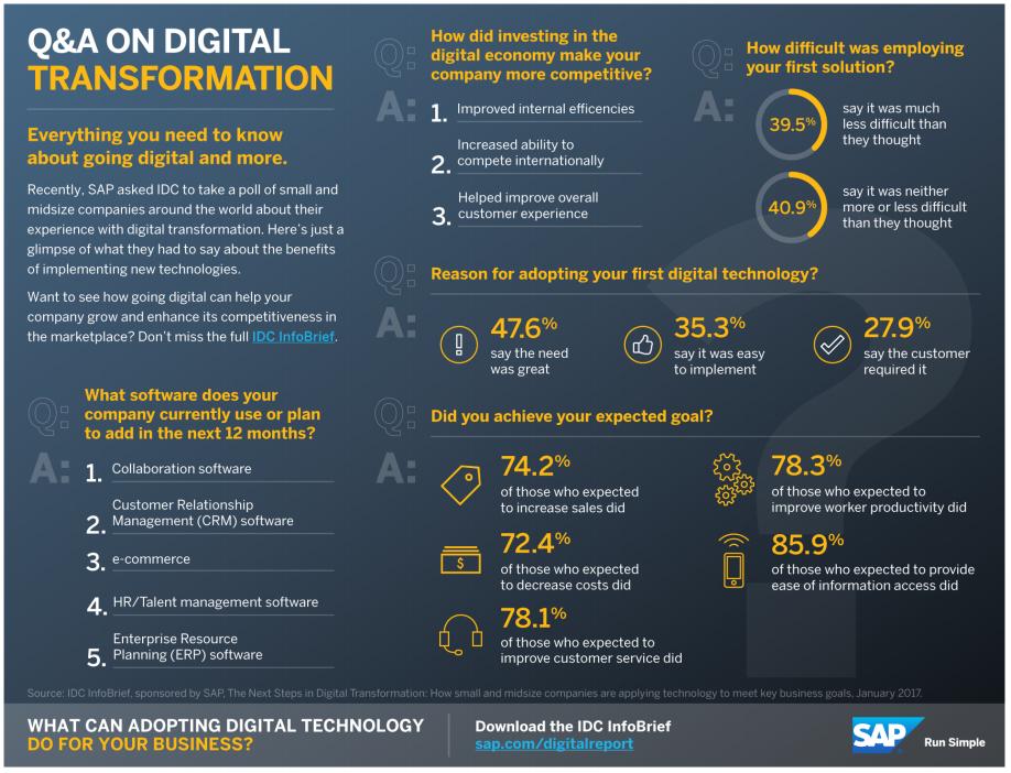 Digital_Transformation_SAP